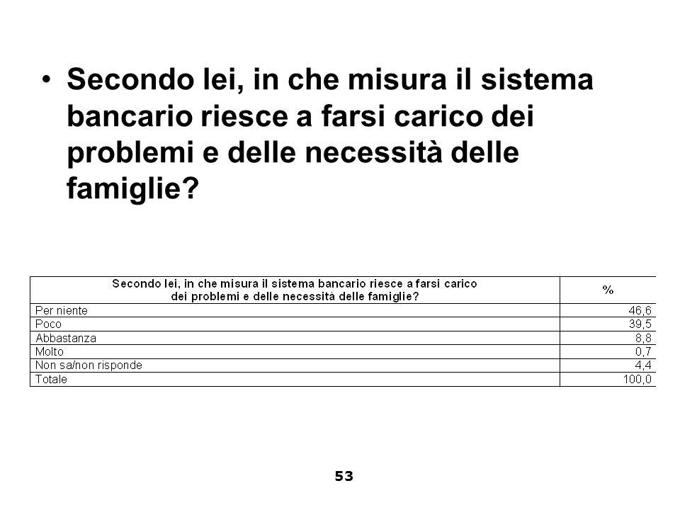 Secondo lei, in che misura il sistema bancario riesce a farsi carico dei problemi e delle necessità delle famiglie? 53