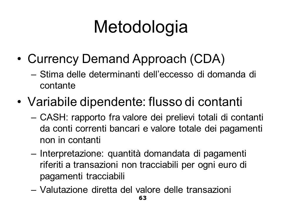 Metodologia Currency Demand Approach (CDA) –Stima delle determinanti delleccesso di domanda di contante Variabile dipendente: flusso di contanti –CASH