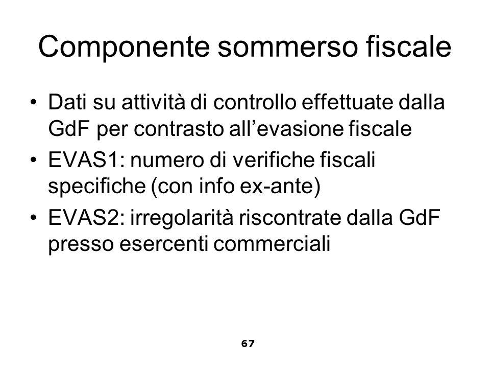 Componente sommerso fiscale Dati su attività di controllo effettuate dalla GdF per contrasto allevasione fiscale EVAS1: numero di verifiche fiscali sp