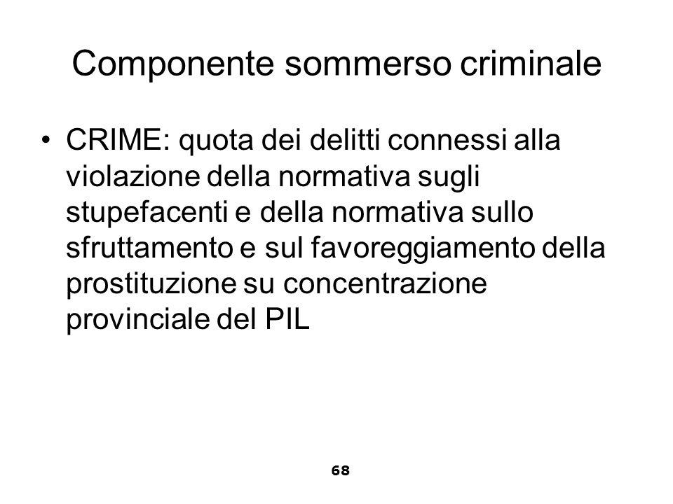 Componente sommerso criminale CRIME: quota dei delitti connessi alla violazione della normativa sugli stupefacenti e della normativa sullo sfruttament