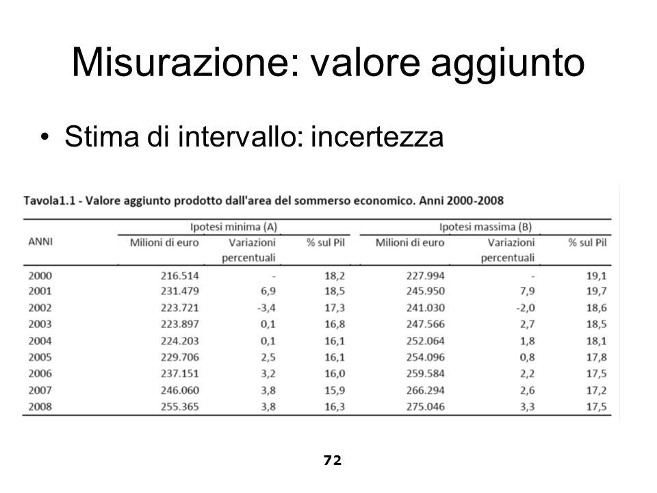 Misurazione: valore aggiunto Stima di intervallo: incertezza 72