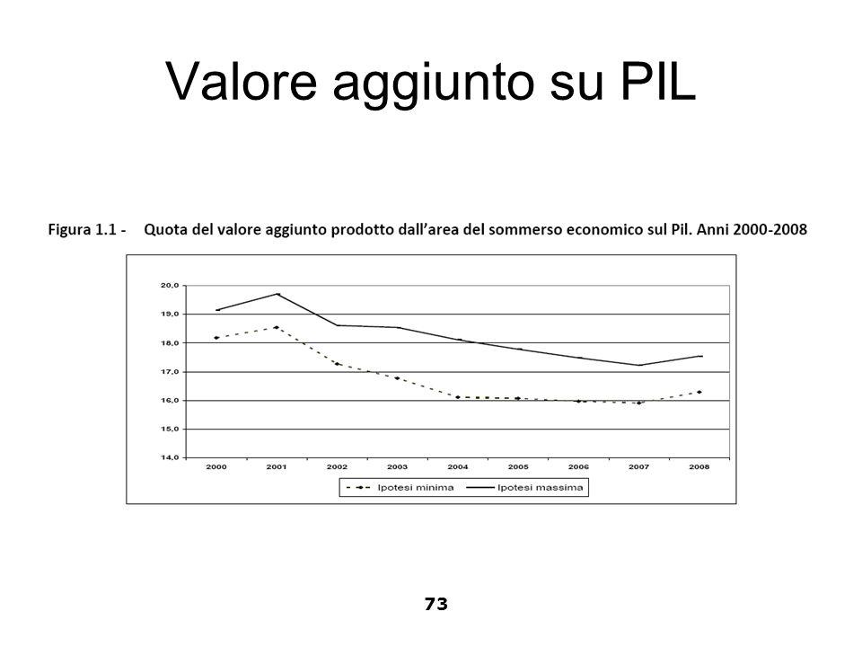 Valore aggiunto su PIL 73
