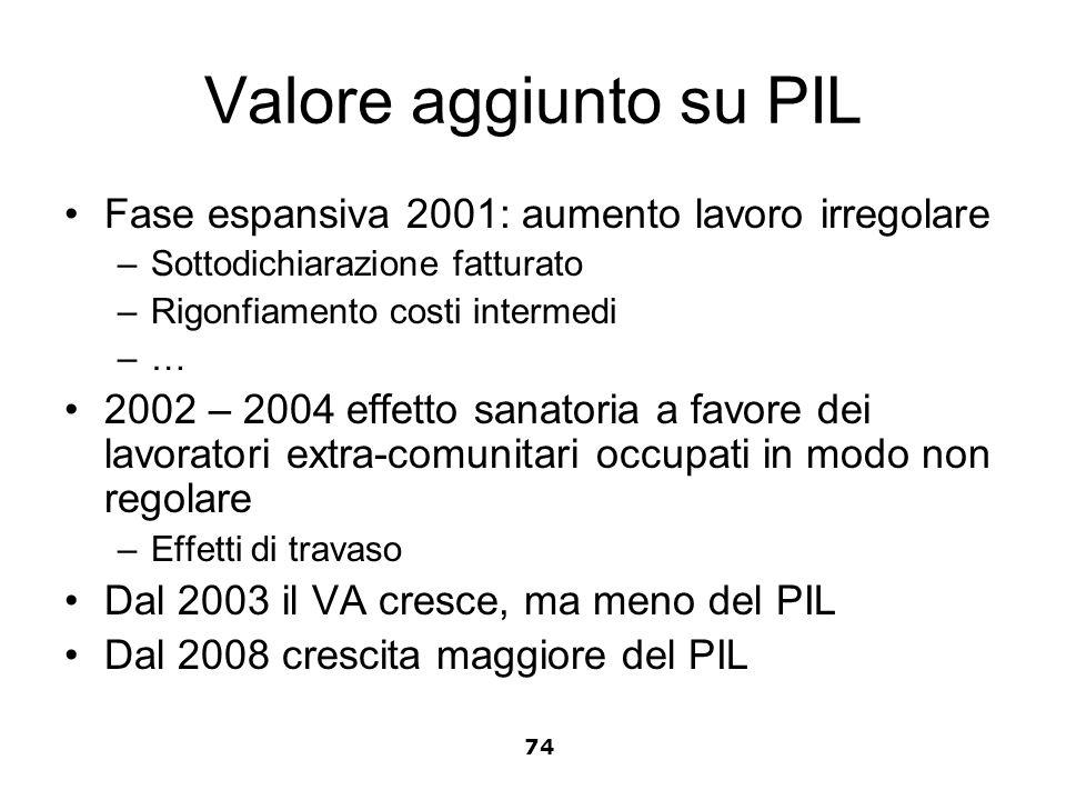 Valore aggiunto su PIL Fase espansiva 2001: aumento lavoro irregolare –Sottodichiarazione fatturato –Rigonfiamento costi intermedi –… 2002 – 2004 effe
