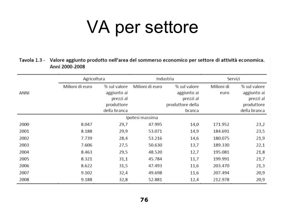 VA per settore 76