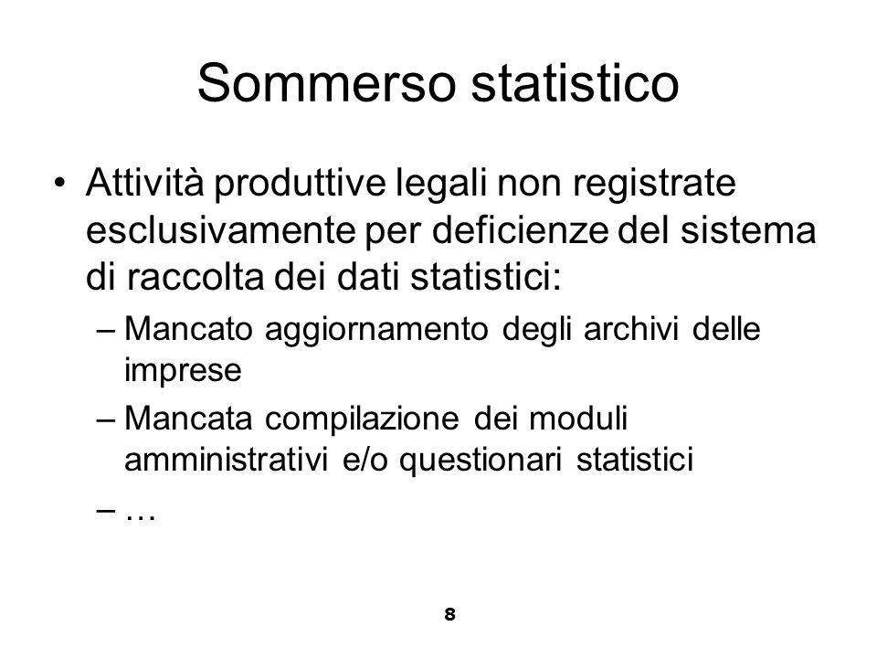 Sommerso statistico Attività produttive legali non registrate esclusivamente per deficienze del sistema di raccolta dei dati statistici: –Mancato aggi