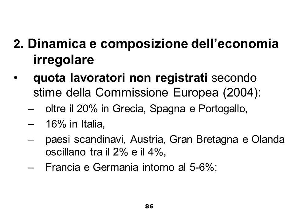 2. Dinamica e composizione delleconomia irregolare quota lavoratori non registrati secondo stime della Commissione Europea (2004): –oltre il 20% in Gr