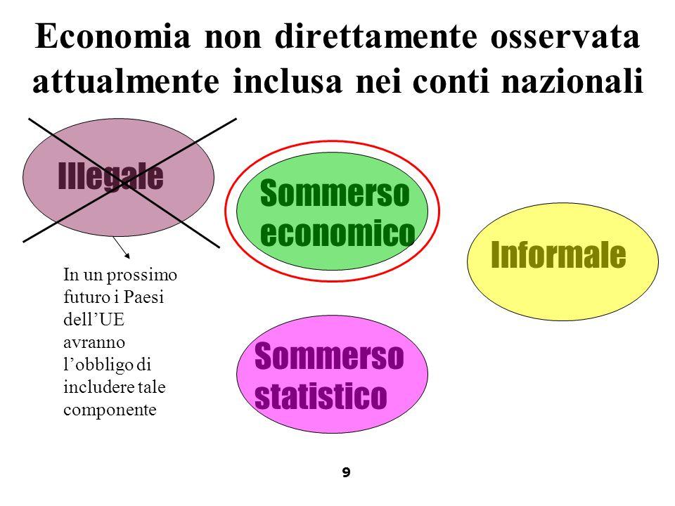Illegale Informale Sommerso economico Sommerso statistico Economia non direttamente osservata attualmente inclusa nei conti nazionali In un prossimo f