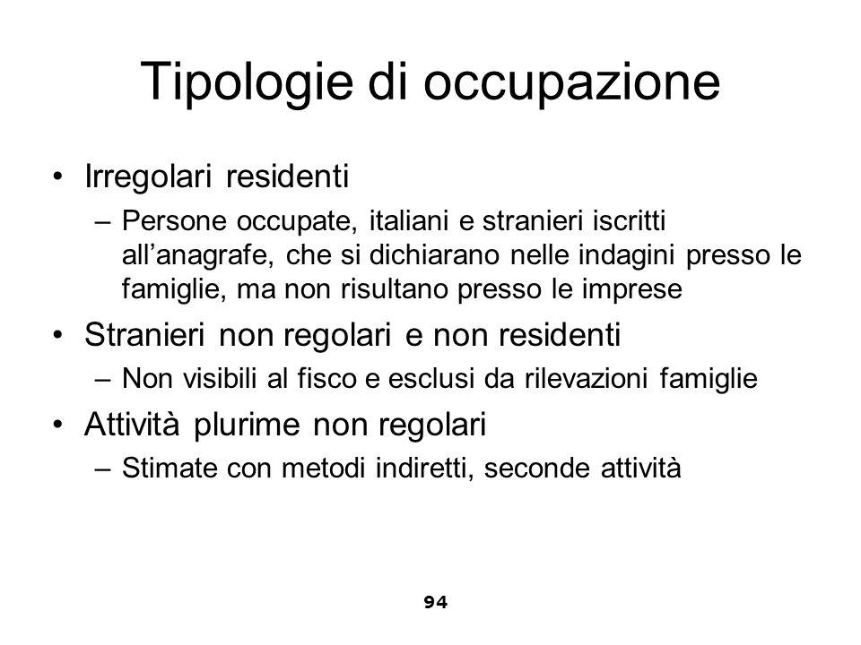 Tipologie di occupazione Irregolari residenti –Persone occupate, italiani e stranieri iscritti allanagrafe, che si dichiarano nelle indagini presso le