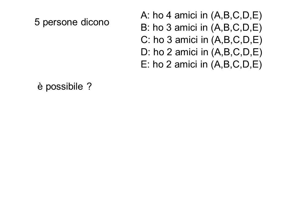 5 persone dicono A: ho 4 amici in (A,B,C,D,E) B: ho 3 amici in (A,B,C,D,E) C: ho 3 amici in (A,B,C,D,E) D: ho 2 amici in (A,B,C,D,E) E: ho 2 amici in