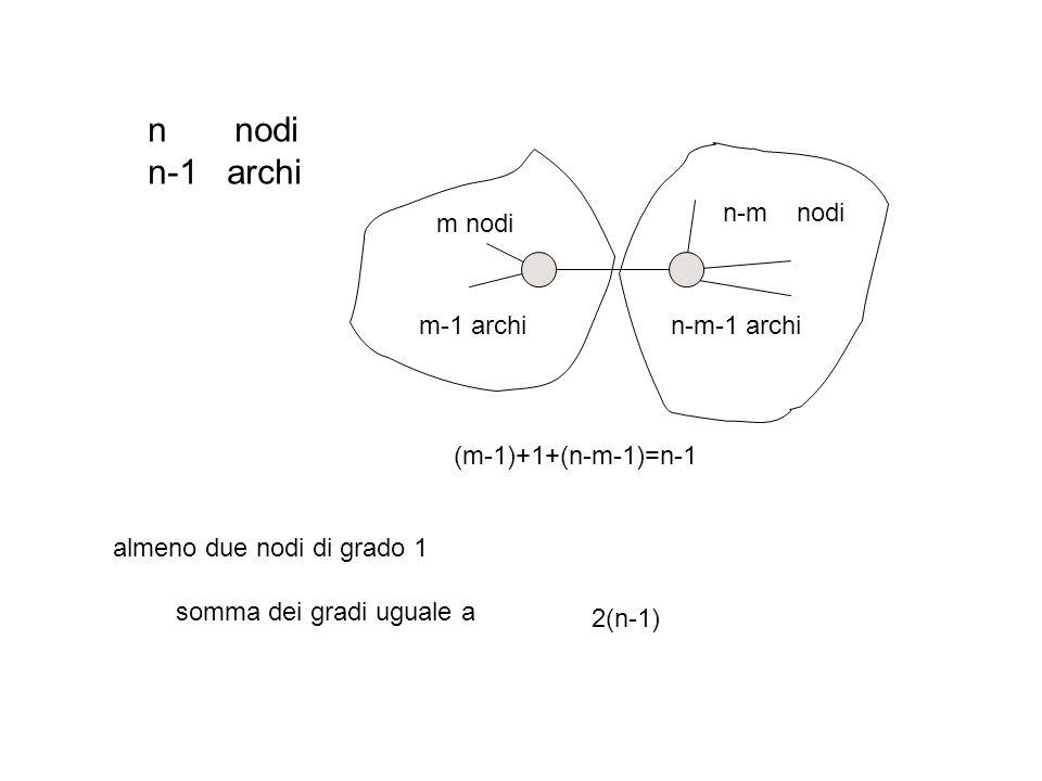 n nodi n-1 archi m nodi n-m nodi m-1 archin-m-1 archi (m-1)+1+(n-m-1)=n-1 almeno due nodi di grado 1 2(n-1) somma dei gradi uguale a