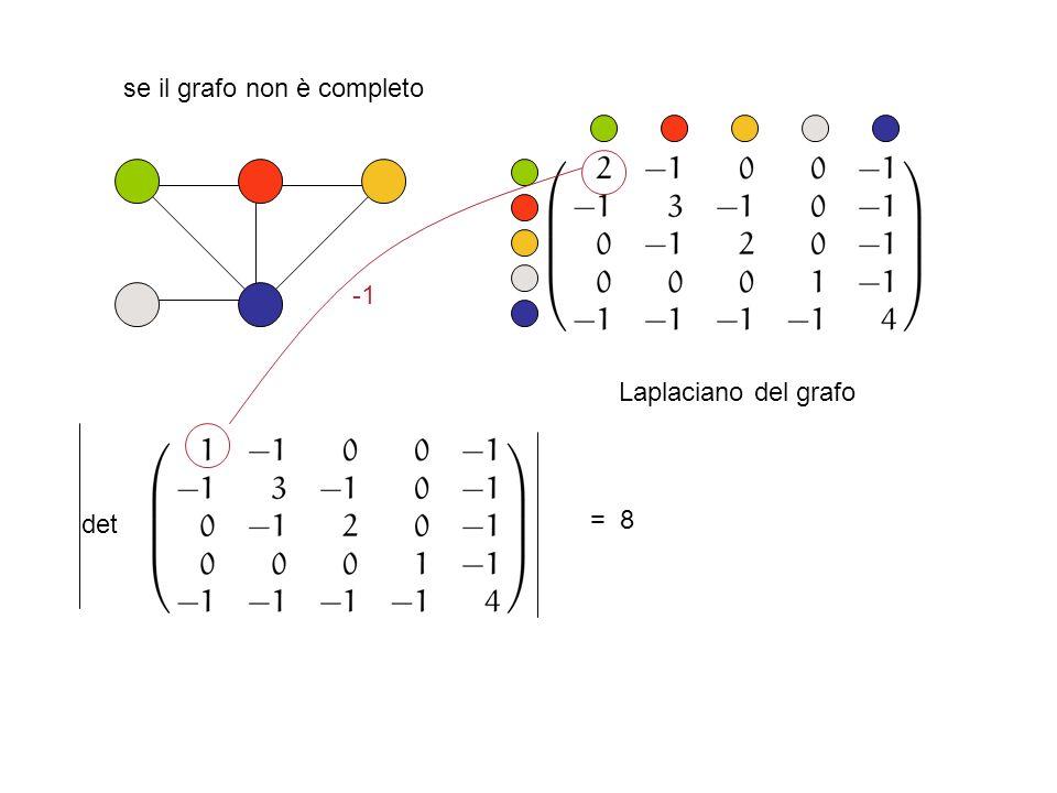 se il grafo non è completo det = 8 Laplaciano del grafo