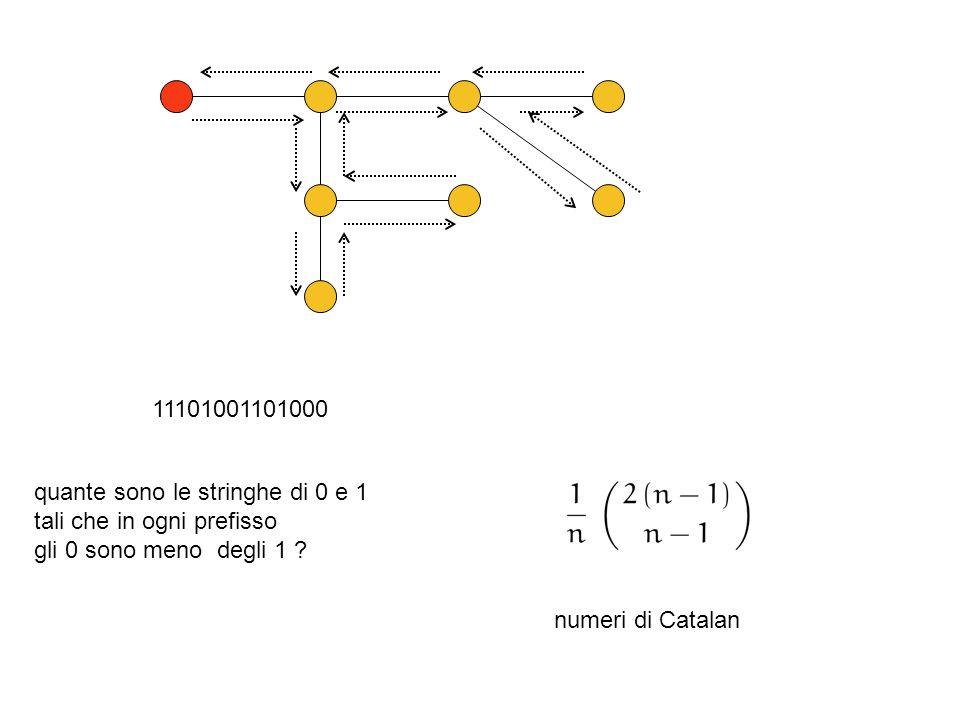 11101001101000 quante sono le stringhe di 0 e 1 tali che in ogni prefisso gli 0 sono meno degli 1 ? numeri di Catalan