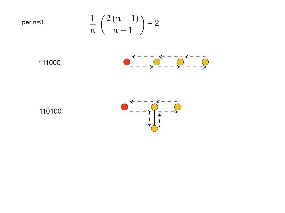 per n=3 = 2 111000 110100