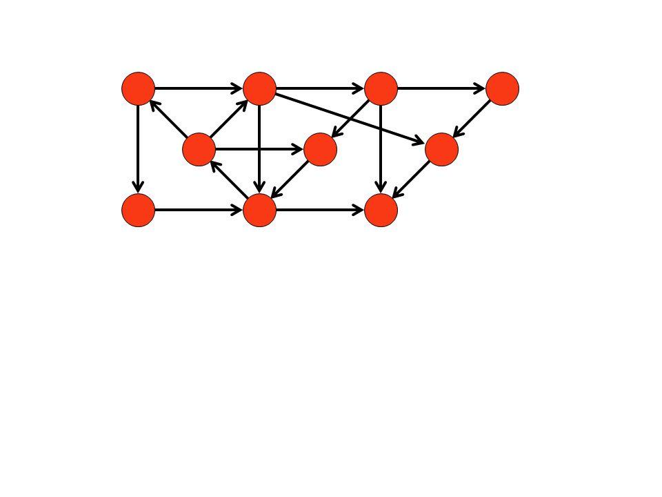 grafi nel mondo reale: reti stradali internet incontri sportivi nodi = incroci, archi = strade nodi = pagine, archi = links nodi = squadre, archi = incontri facebook nodi = persone, archi = amicizie giochi nodi = posizioni, archi = mosse reti elettriche nodi = connessioni, archi = elementi