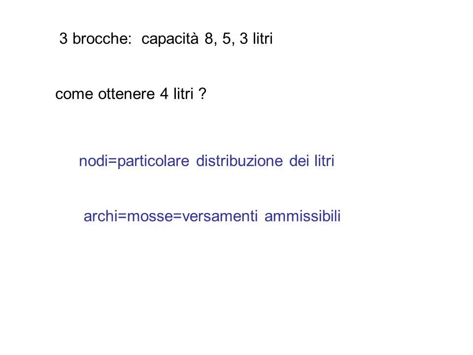 3 brocche: capacità 8, 5, 3 litri come ottenere 4 litri ? nodi=particolare distribuzione dei litri archi=mosse=versamenti ammissibili