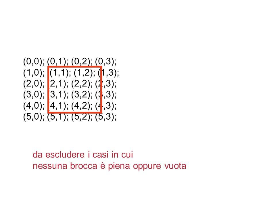 (0,0); (0,1); (0,2); (0,3); (1,0); (1,1); (1,2); (1,3); (2,0); (2,1); (2,2); (2,3); (3,0); (3,1); (3,2); (3,3); (4,0); (4,1); (4,2); (4,3); (5,0); (5,