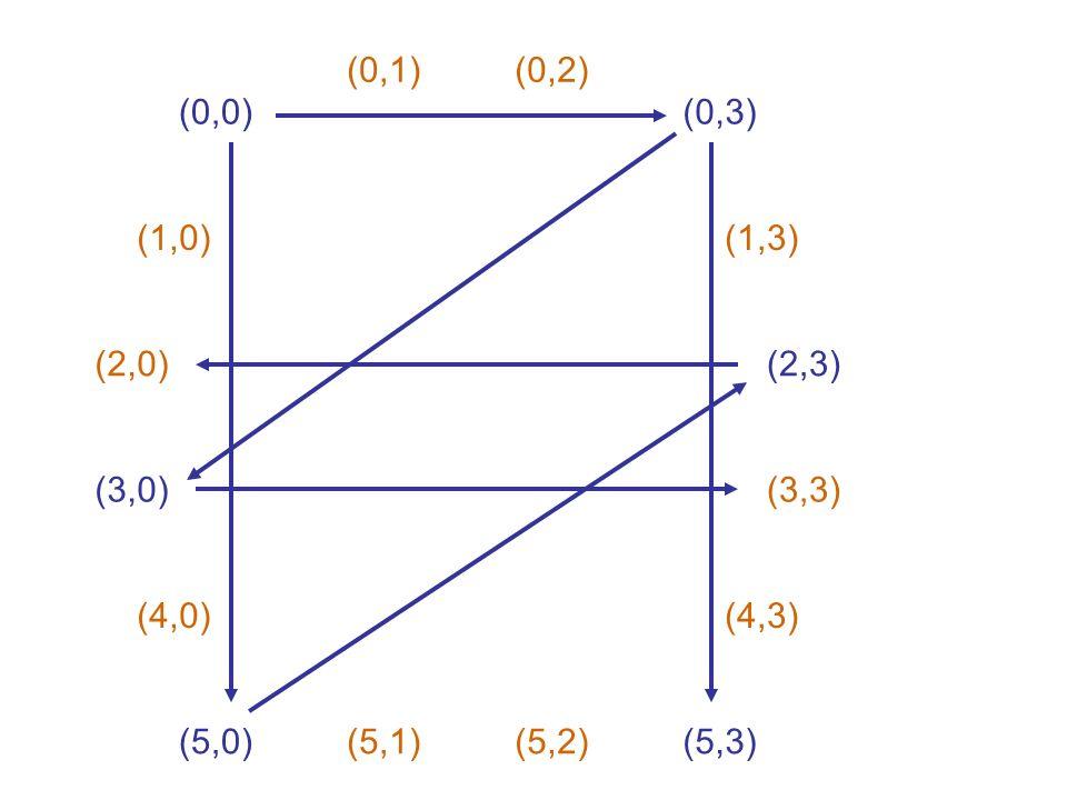 (0,0) (0,1)(0,2) (0,3) (1,0) (2,0) (3,0) (4,0) (5,0)(5,1)(5,2) (1,3) (2,3) (3,3) (4,3) (5,3)
