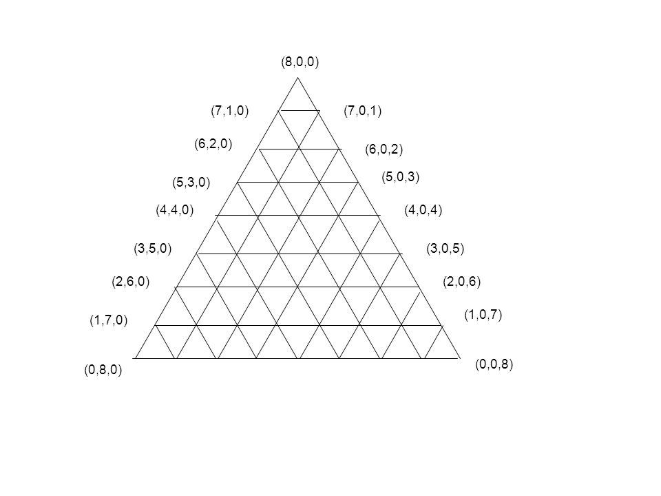 (8,0,0) (0,8,0) (0,0,8) (7,0,1) (6,0,2) (5,0,3) (4,0,4) (3,0,5) (2,0,6) (1,0,7) (7,1,0) (6,2,0) (5,3,0) (4,4,0) (3,5,0) (2,6,0) (1,7,0)