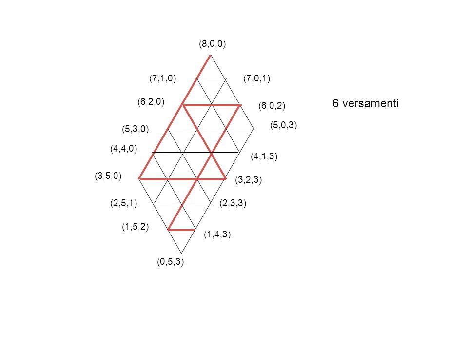 (8,0,0) (7,0,1) (6,0,2) (5,0,3) (7,1,0) (6,2,0) (5,3,0) (4,4,0) (3,5,0) (2,5,1) (1,5,2) (0,5,3) (1,4,3) (2,3,3) (3,2,3) (4,1,3) 6 versamenti