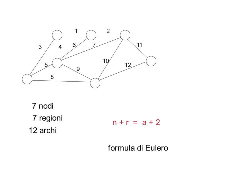 12 3 76 5 4 7 nodi 7 regioni 8 9 11 10 12 12 archi n + r = a + 2 formula di Eulero