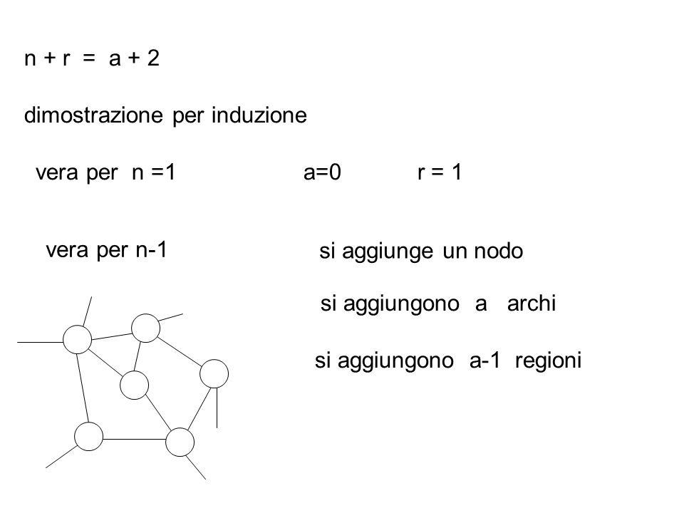 dimostrazione per induzione vera per n =1a=0r = 1 n + r = a + 2 vera per n-1 si aggiunge un nodo si aggiungono a-1 regioni si aggiungono a archi