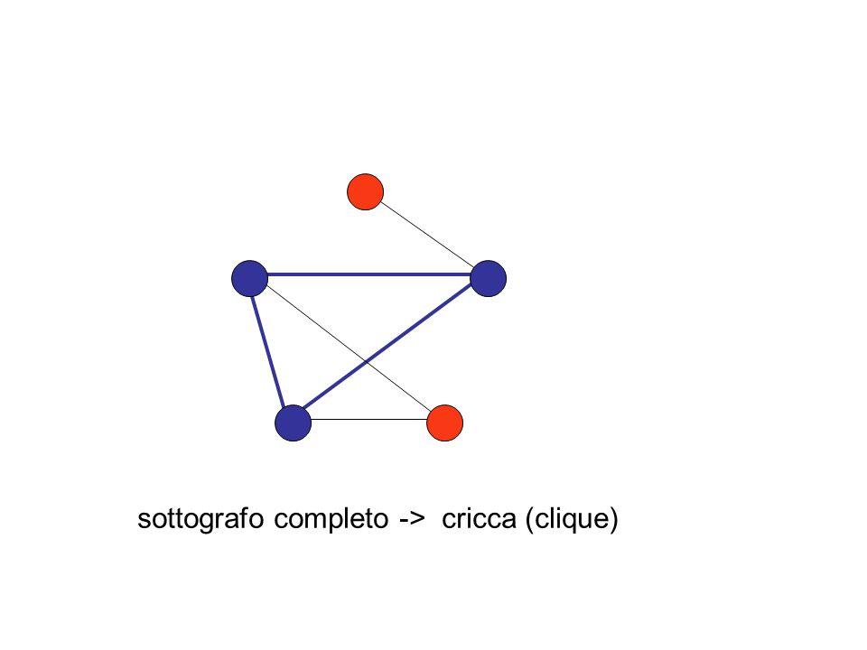 trovare un esempio (semplice) dove max cricca < numero cromatico max ind set > decomposizione in cricche
