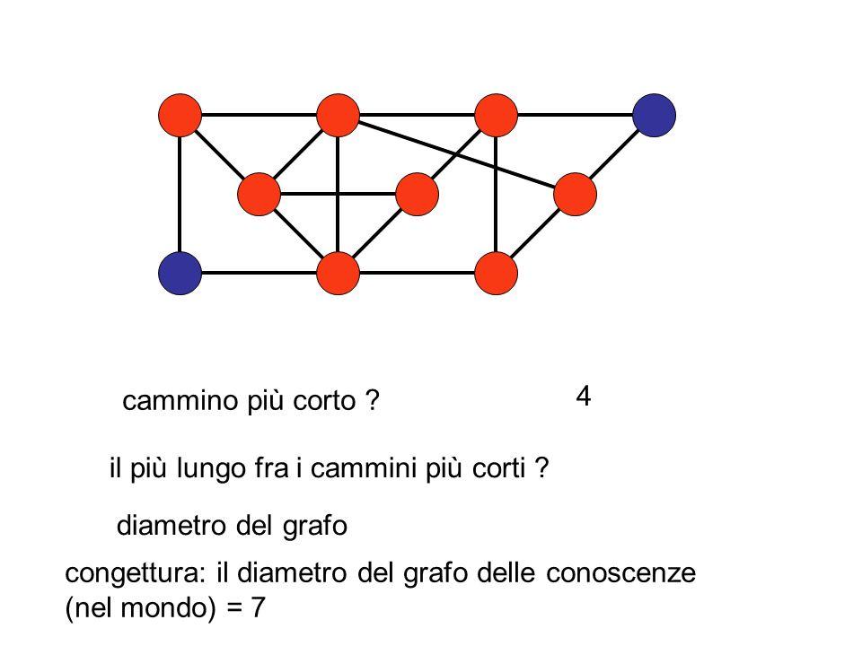 il più lungo fra i cammini più corti ? diametro del grafo cammino più corto ? 4 congettura: il diametro del grafo delle conoscenze (nel mondo) = 7