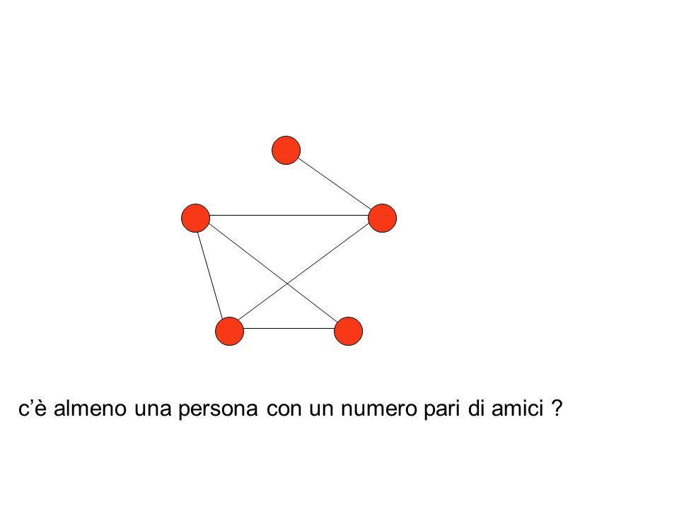 grado di un nodo = numero nodi adiacenti somma dei gradi per ogni nodo = 2 volte numero degli archi numero nodi con grado dispari è pari come dimostrare per induzione ?