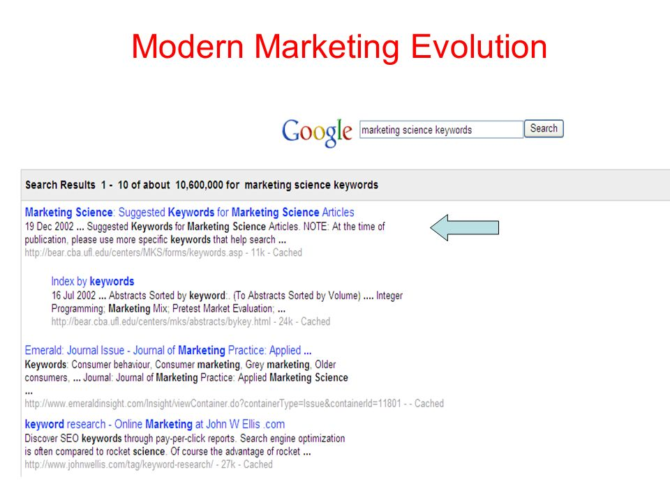 Modern Marketing Evolution