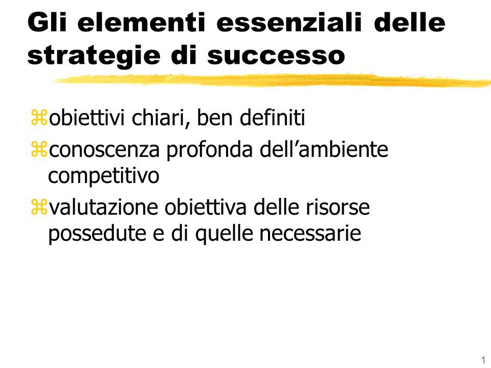 1 Gli elementi essenziali delle strategie di successo zobiettivi chiari, ben definiti zconoscenza profonda dellambiente competitivo zvalutazione obiettiva delle risorse possedute e di quelle necessarie