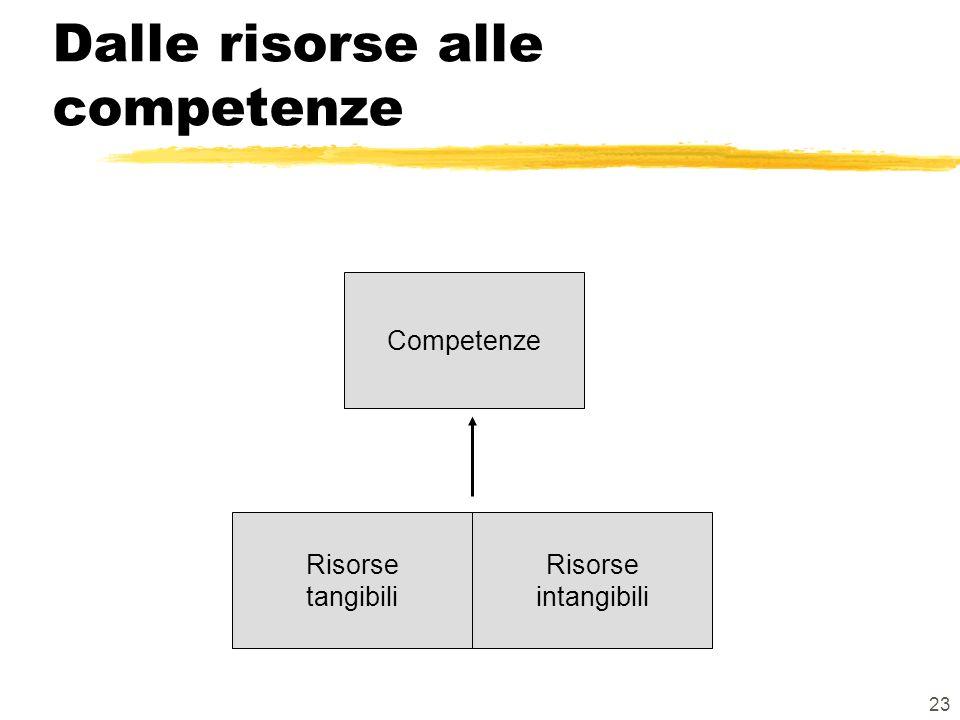 23 Dalle risorse alle competenze Competenze Risorse intangibili Risorse tangibili