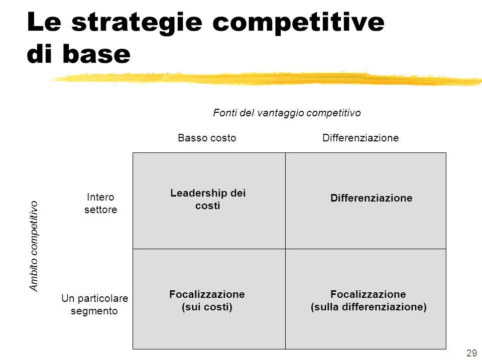 29 Le strategie competitive di base Basso costoDifferenziazione Intero settore Un particolare segmento Fonti del vantaggio competitivo Ambito competitivo Leadership dei costi Differenziazione Focalizzazione (sui costi) Focalizzazione (sulla differenziazione)