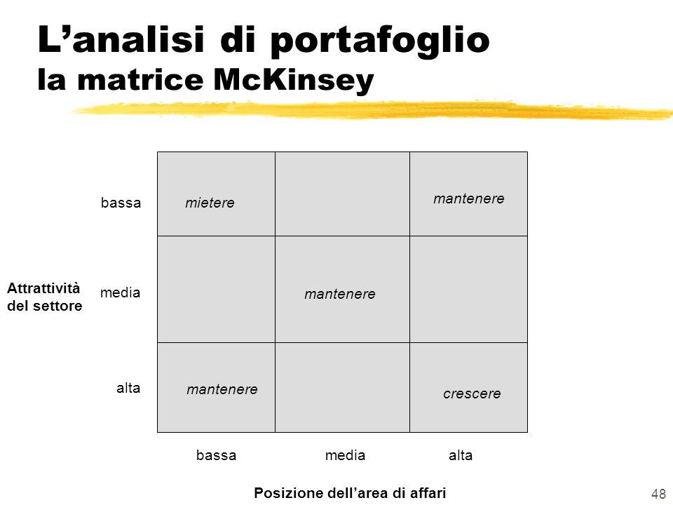 48 Lanalisi di portafoglio la matrice McKinsey Attrattività del settore Posizione dellarea di affari bassamediaalta media bassamietere crescere mantenere