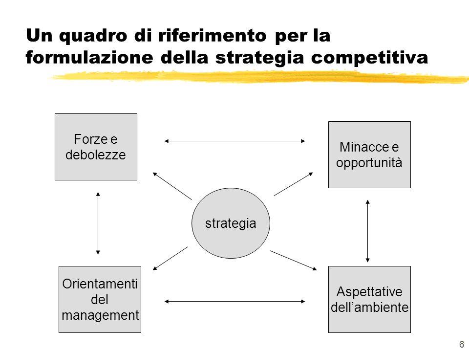 6 Un quadro di riferimento per la formulazione della strategia competitiva strategia Forze e debolezze Orientamenti del management Aspettative dellambiente Minacce e opportunità