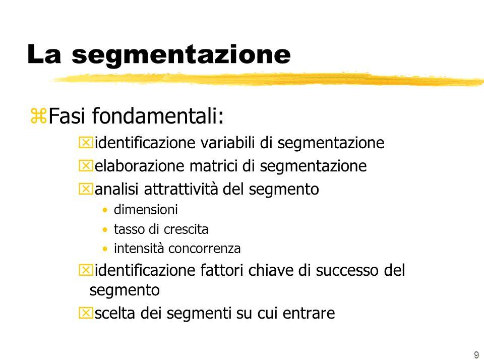 9 La segmentazione zFasi fondamentali: xidentificazione variabili di segmentazione xelaborazione matrici di segmentazione xanalisi attrattività del segmento dimensioni tasso di crescita intensità concorrenza xidentificazione fattori chiave di successo del segmento xscelta dei segmenti su cui entrare