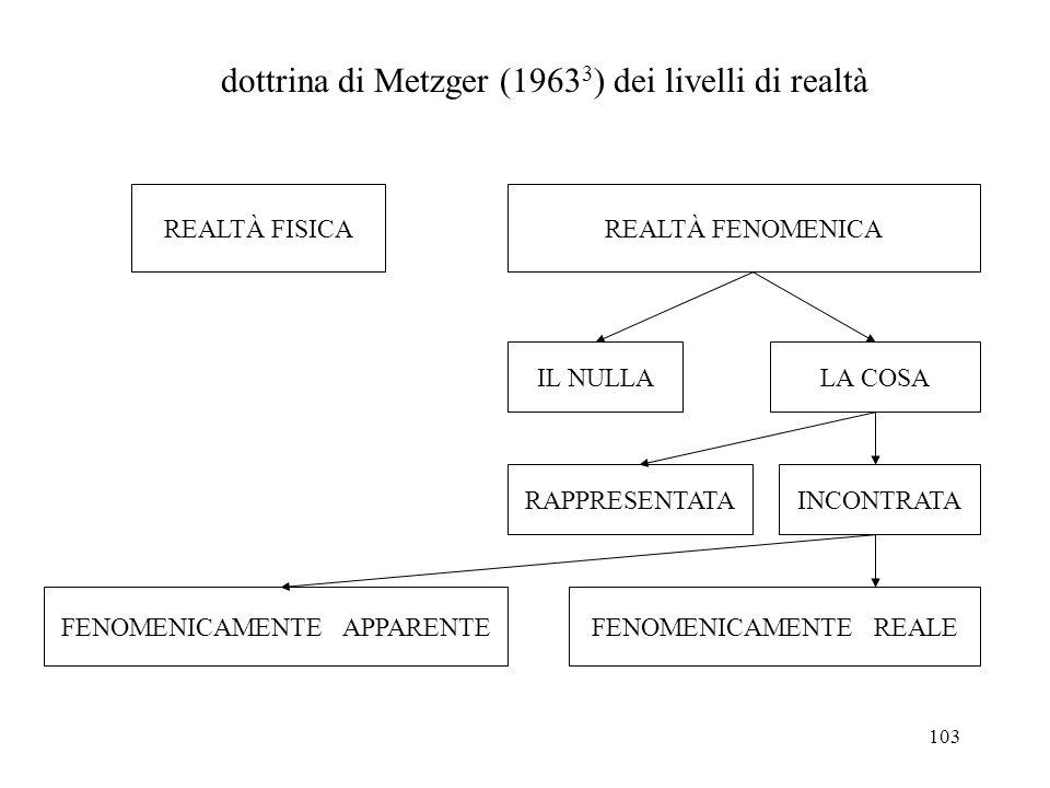 103 REALTÀ FISICAREALTÀ FENOMENICA LA COSAIL NULLA INCONTRATARAPPRESENTATA FENOMENICAMENTE REALEFENOMENICAMENTE APPARENTE dottrina di Metzger (1963 3