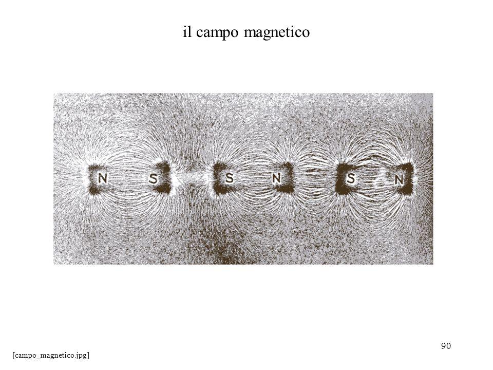 90 il campo magnetico [campo_magnetico.jpg]