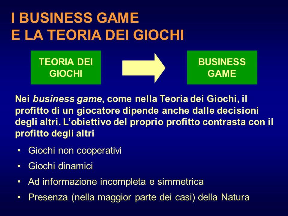 Giochi non cooperativi Giochi dinamici Ad informazione incompleta e simmetrica Presenza (nella maggior parte dei casi) della Natura TEORIA DEI GIOCHI
