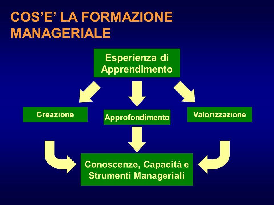 Esperienza di Apprendimento CreazioneValorizzazione Approfondimento Conoscenze, Capacità e Strumenti Manageriali COSE LA FORMAZIONE MANAGERIALE