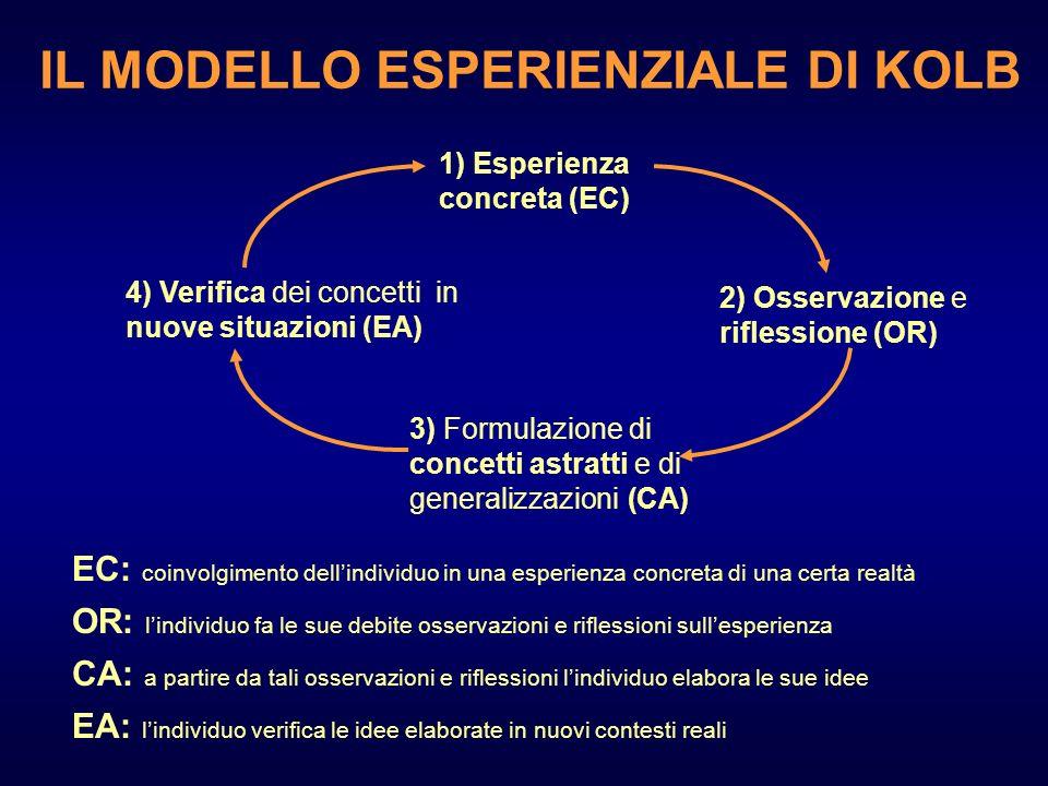 1) Esperienza concreta (EC) EC: coinvolgimento dellindividuo in una esperienza concreta di una certa realtà 2) Osservazione e riflessione (OR) OR: lin