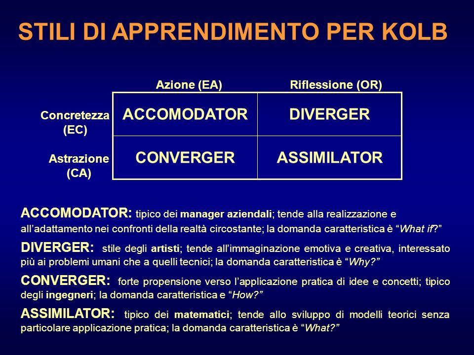 ASSIMILATORCONVERGER DIVERGERACCOMODATOR Concretezza (EC) Astrazione (CA) Azione (EA)Riflessione (OR) ACCOMODATOR: tipico dei manager aziendali; tende