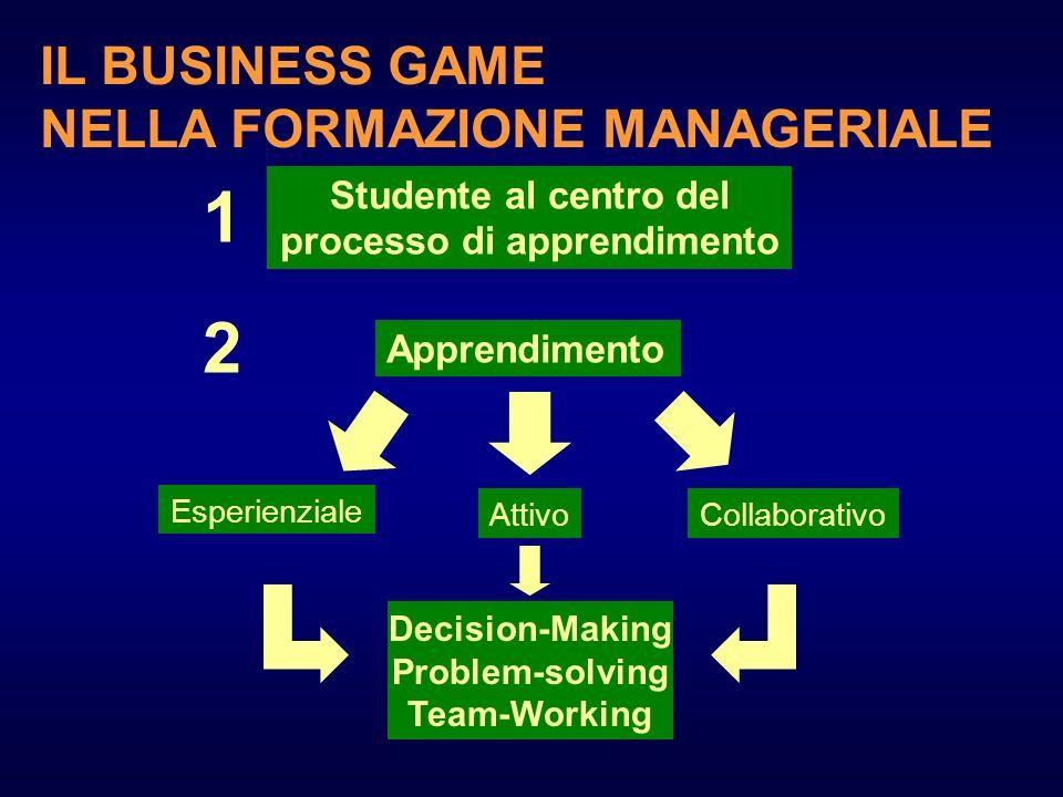 Studente al centro del processo di apprendimento Apprendimento 1 2 Esperienziale CollaborativoAttivo Decision-Making Problem-solving Team-Working IL B