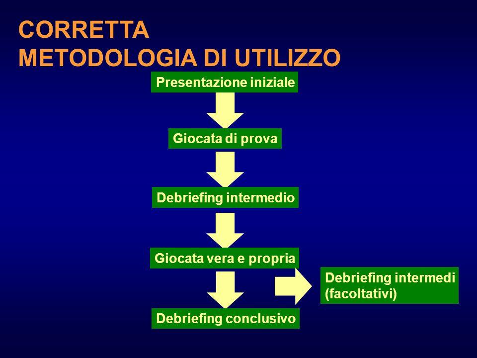 Presentazione iniziale Giocata di prova Debriefing intermedio Giocata vera e propria Debriefing conclusivo Debriefing intermedi (facoltativi) CORRETTA