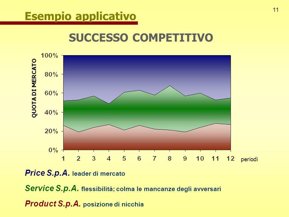 11 Esempio applicativo Price S.p.A. leader di mercato Service S.p.A. flessibilità; colma le mancanze degli avversari Product S.p.A. posizione di nicch