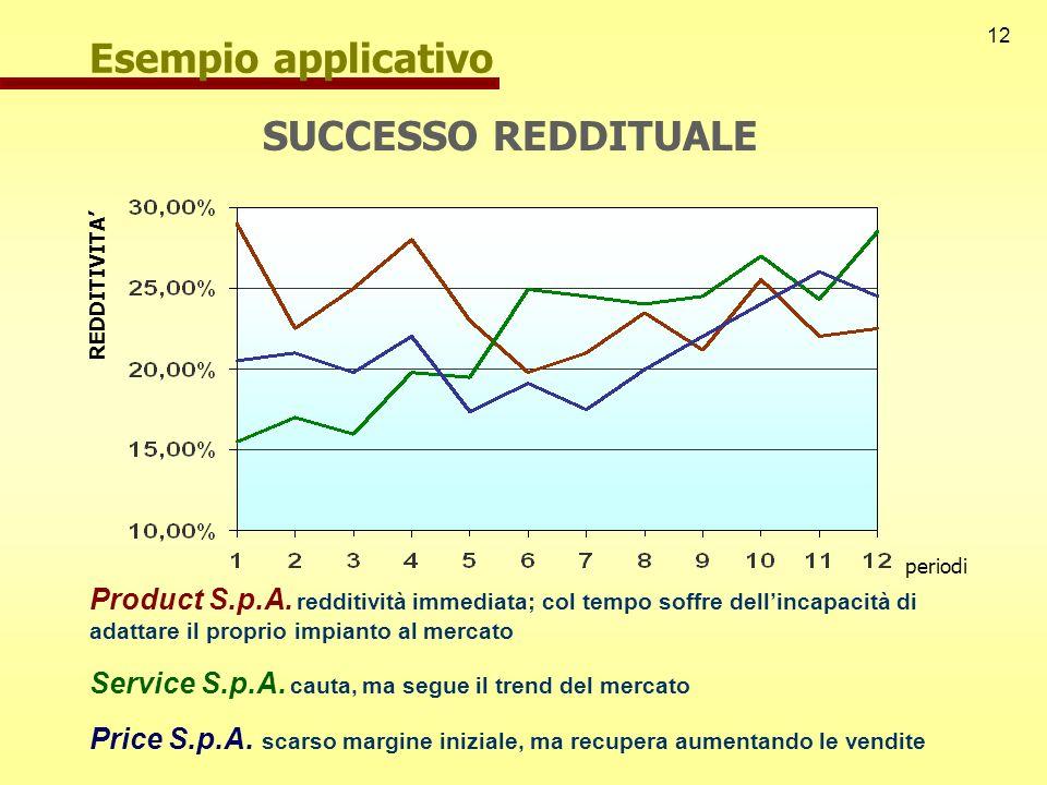 12 Esempio applicativo SUCCESSO REDDITUALE REDDITIVITA Product S.p.A. redditività immediata; col tempo soffre dellincapacità di adattare il proprio im