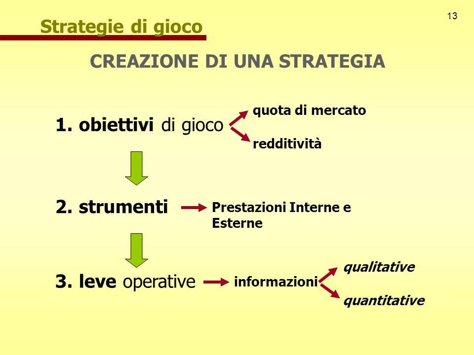 13 Strategie di gioco CREAZIONE DI UNA STRATEGIA 1.obiettivi di gioco 2.strumenti 3.leve operative quota di mercato redditività Prestazioni Interne e