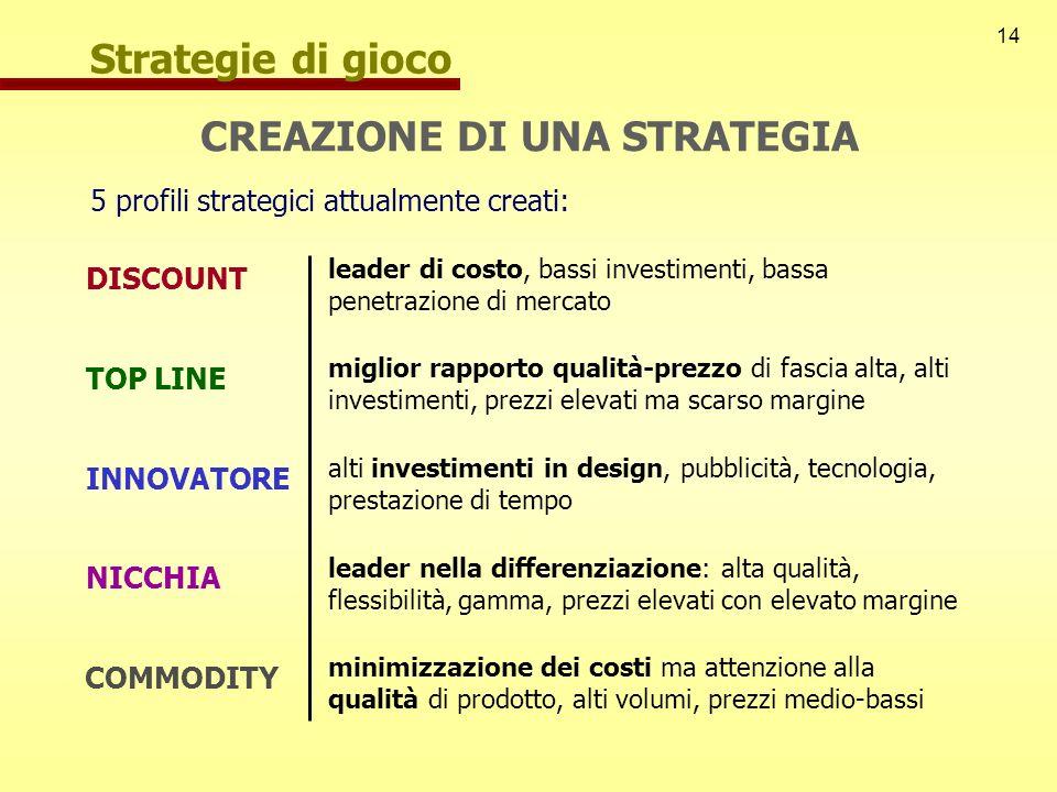 14 5 profili strategici attualmente creati: DISCOUNT TOP LINE INNOVATORE NICCHIA COMMODITY leader di costo, bassi investimenti, bassa penetrazione di