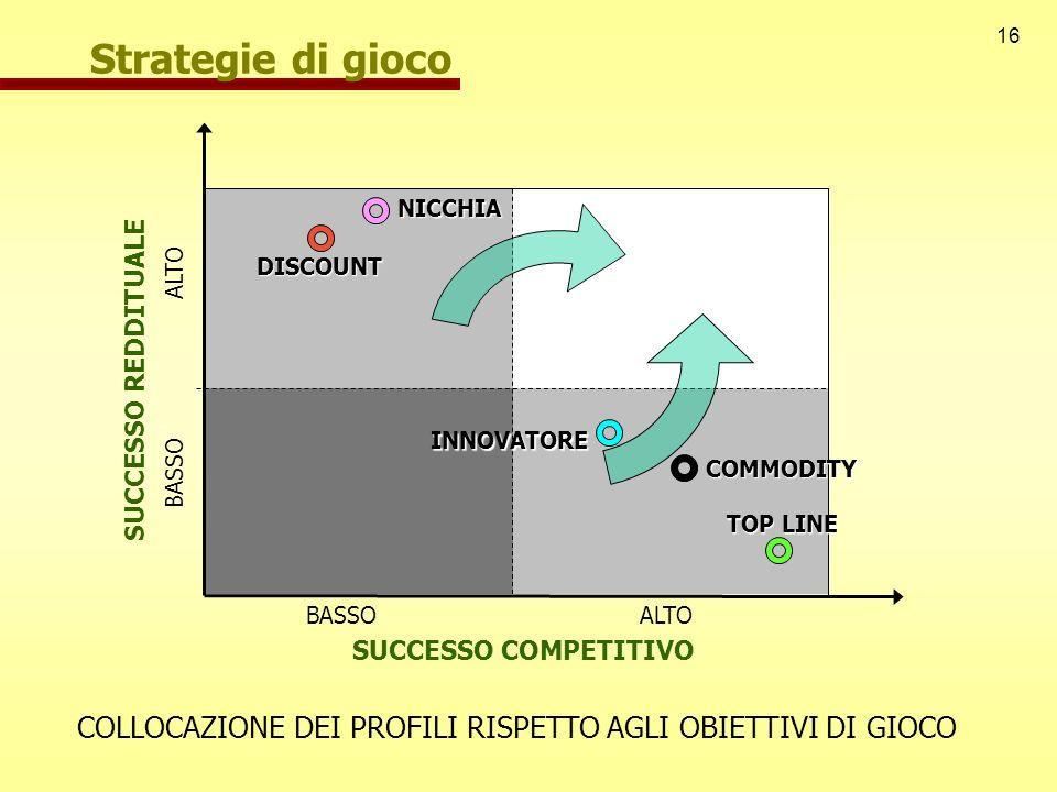 16 ALTO BASSO NICCHIA COMMODITY INNOVATORE TOP LINE DISCOUNT COLLOCAZIONE DEI PROFILI RISPETTO AGLI OBIETTIVI DI GIOCO SUCCESSO COMPETITIVO SUCCESSO R