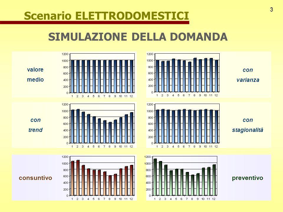 3 Scenario ELETTRODOMESTICI valore medio con varianza con trend con stagionalità consuntivopreventivo SIMULAZIONE DELLA DOMANDA