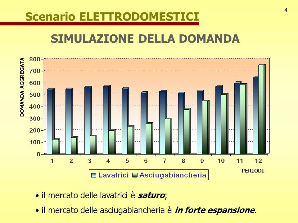 4 Scenario ELETTRODOMESTICI SIMULAZIONE DELLA DOMANDA il mercato delle lavatrici è saturo; il mercato delle asciugabiancheria è in forte espansione. P